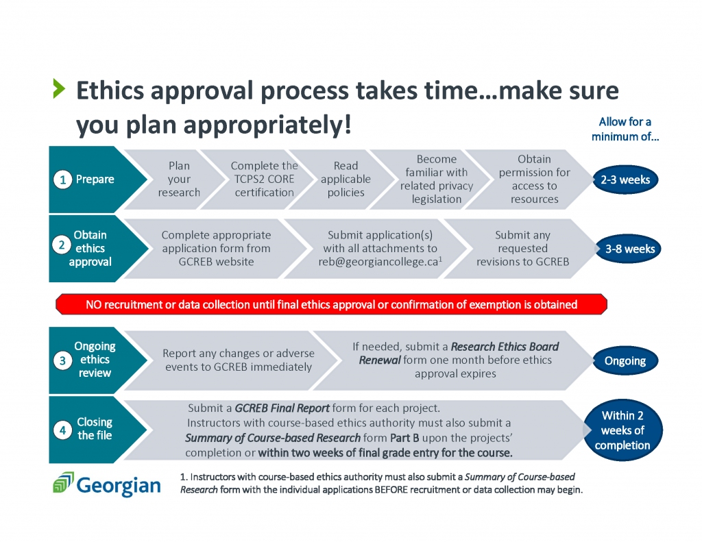 Research approval process timeline