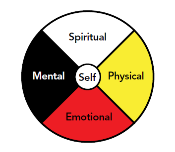 The self-help wheel including spiritual, mental, physical and emotional