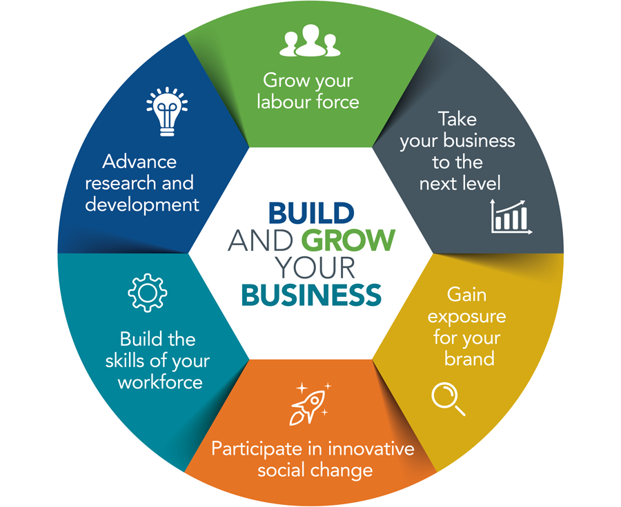 Build and grow your business- Grow your labour force, take your business to the next level, gain exposure for your brand, participate in innovative social change, build the skills of your workforce, advance research and development